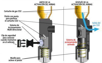 ¿Cómo funciona el airbag para moto?