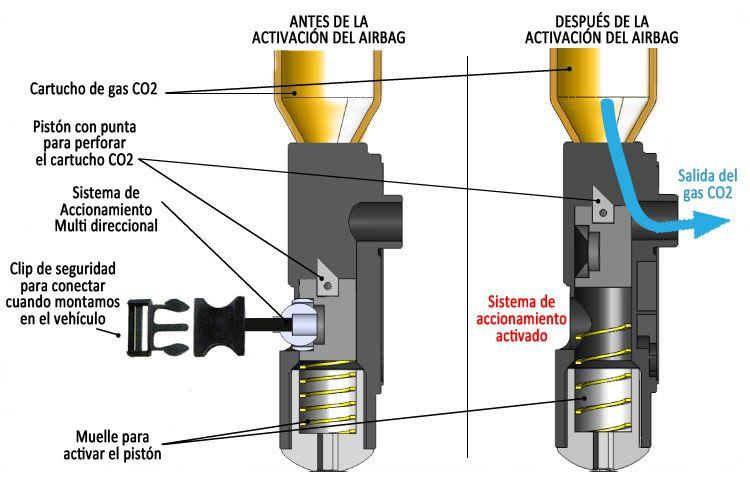 Funcionamiento Sistema mecánico